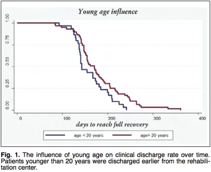 Age and its influence on recovery time of the ACL