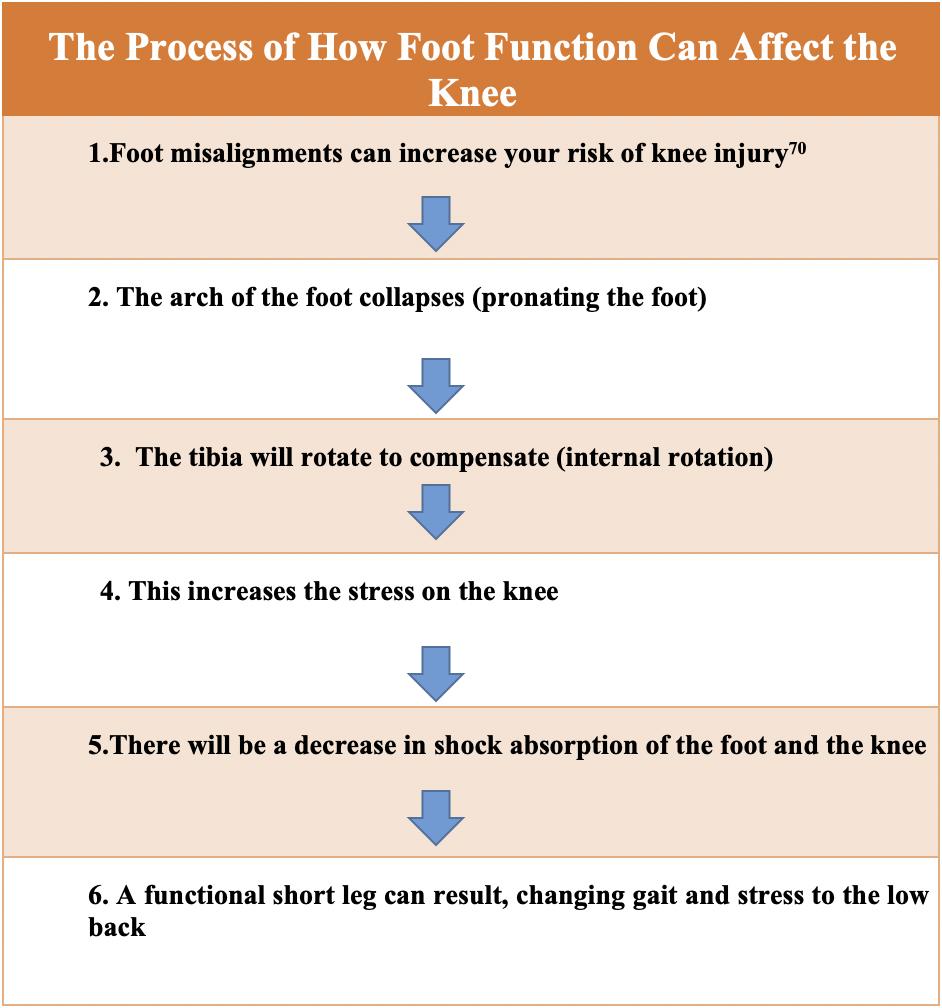 How foot function can affect the knee